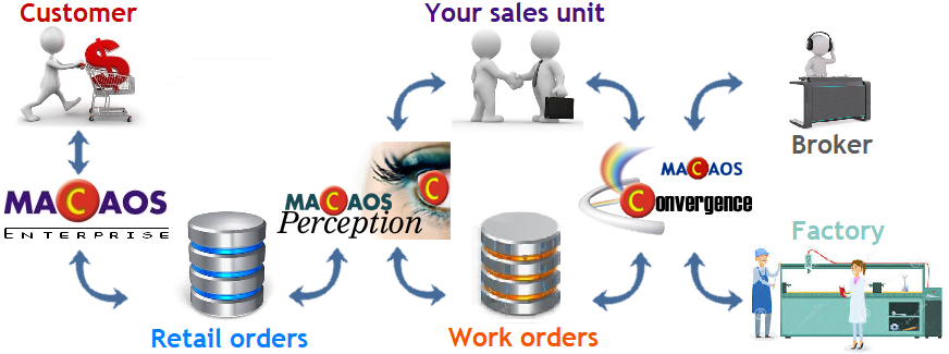 The Macaos Enterprise System
