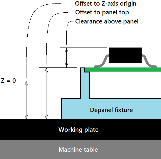 Z-axis parameters